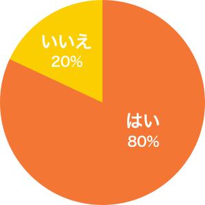 はい・・・80%、いいえ・・・20%