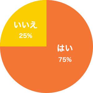 はい・・・75%、いいえ・・・25%
