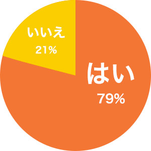 はい・・・79%、いいえ・・・21%