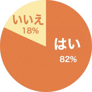 はい・・・82%、いいえ・・・18%